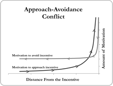 approach_avoidance conflict